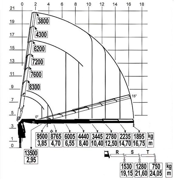 How to read load chart of telescopic boom